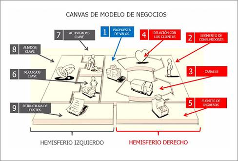 An lisis estrat gico mediante el uso del canvas de modelo for Mapa santander sucursales